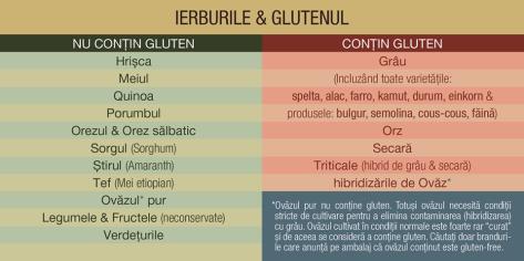 Cereale cu gluten